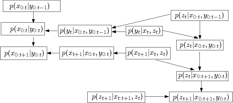 Figure 1 for Decentralized, Adaptive, Look-Ahead Particle Filtering