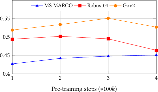 Figure 4 for B-PROP: Bootstrapped Pre-training with Representative Words Prediction for Ad-hoc Retrieval
