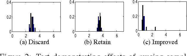 Figure 3 for Parametric annealing: a stochastic search method for human pose tracking