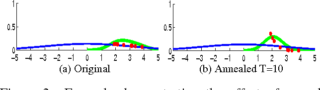 Figure 4 for Parametric annealing: a stochastic search method for human pose tracking