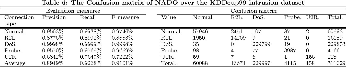 network anomaly detection bhattacharyya dhruba kumar kalita jugal kumar