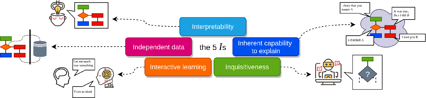 Figure 1 for The five Is: Key principles for interpretable and safe conversational AI