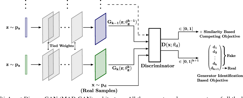 Figure 2 for Multi-Agent Diverse Generative Adversarial Networks
