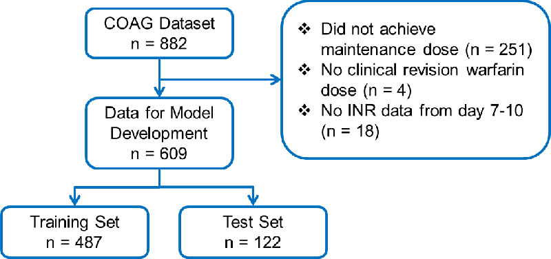 Figure 3 for Evaluating the Effect of Longitudinal Dose and INR Data on Maintenance Warfarin Dose Predictions