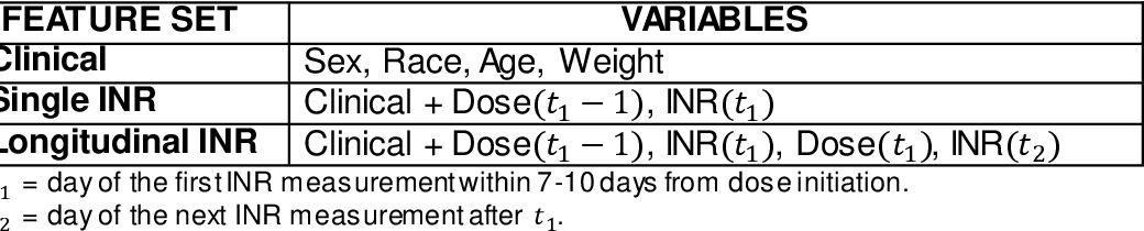 Figure 4 for Evaluating the Effect of Longitudinal Dose and INR Data on Maintenance Warfarin Dose Predictions