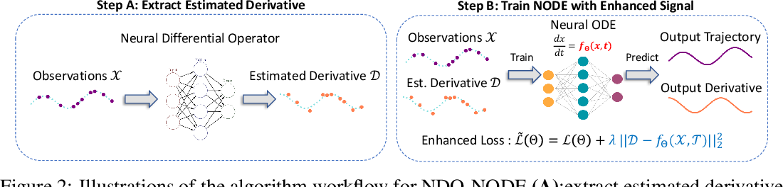 Figure 3 for Incorporating NODE with Pre-trained Neural Differential Operator for Learning Dynamics
