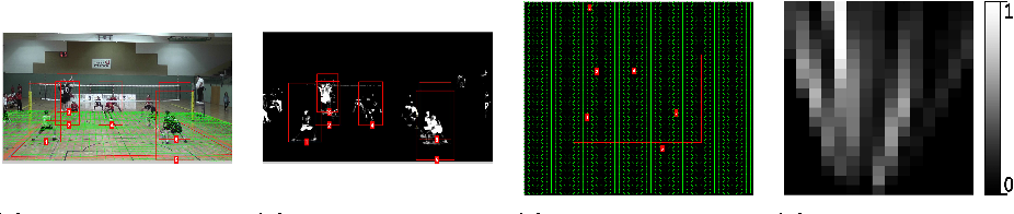 Figure 3 for Indoor Activity Detection and Recognition for Sport Games Analysis
