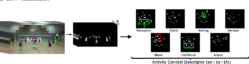 Figure 4 for Indoor Activity Detection and Recognition for Sport Games Analysis