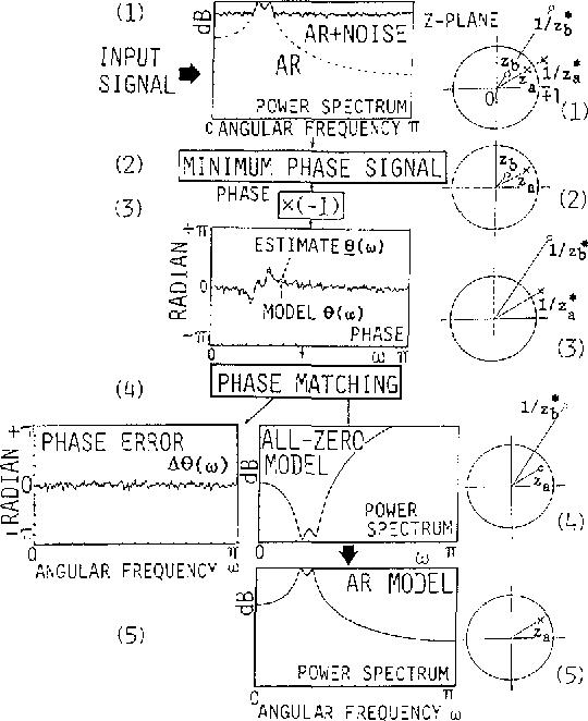 Accurate Autoregressive Spectrum Estimation At Low Signal To Noise