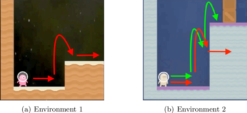 Figure 1 for When Is Generalizable Reinforcement Learning Tractable?