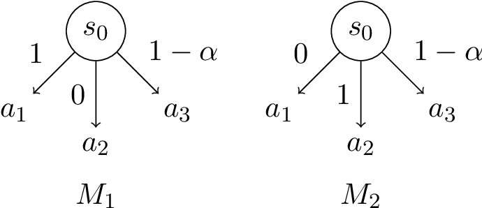 Figure 2 for When Is Generalizable Reinforcement Learning Tractable?