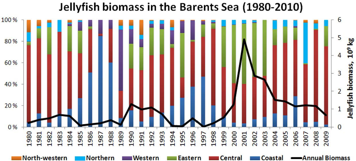 Figure 5. Variation of jellyfish biomass indices in the Barents Sea (109 kg, black line) and the spatial distribution of jellyfish biomass (colored bars).