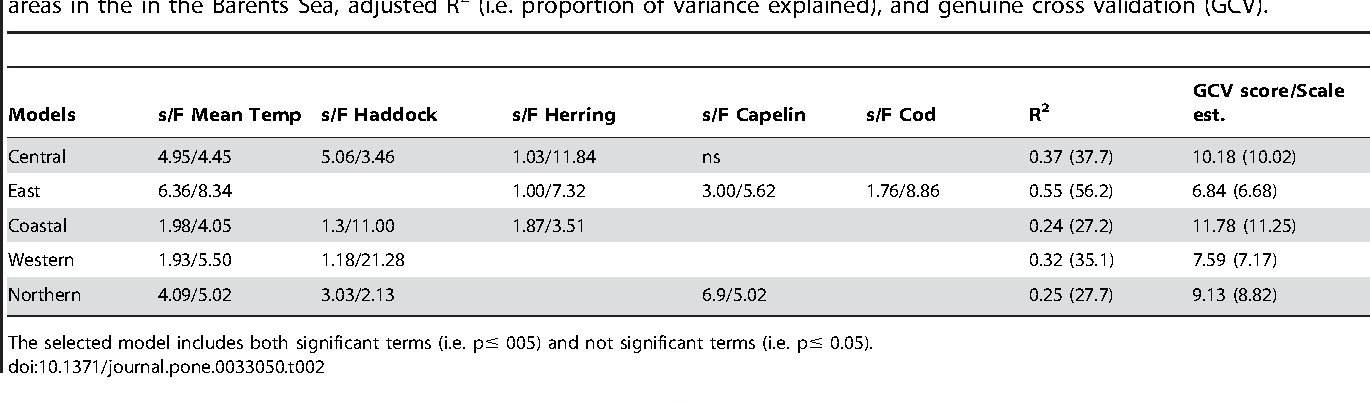 Table 2. Additive models for the relationship between jellyfish, temperature, haddock, cod herring and capelin in the different areas in the in the Barents Sea, adjusted R2 (i.e. proportion of variance explained), and genuine cross validation (GCV).