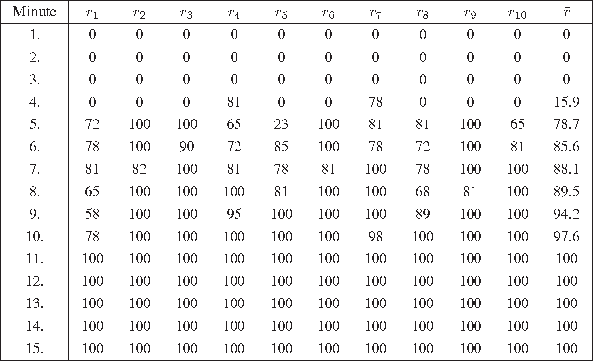 Table 1 from eDonkey & eMule's Kad: Measurements & Attacks