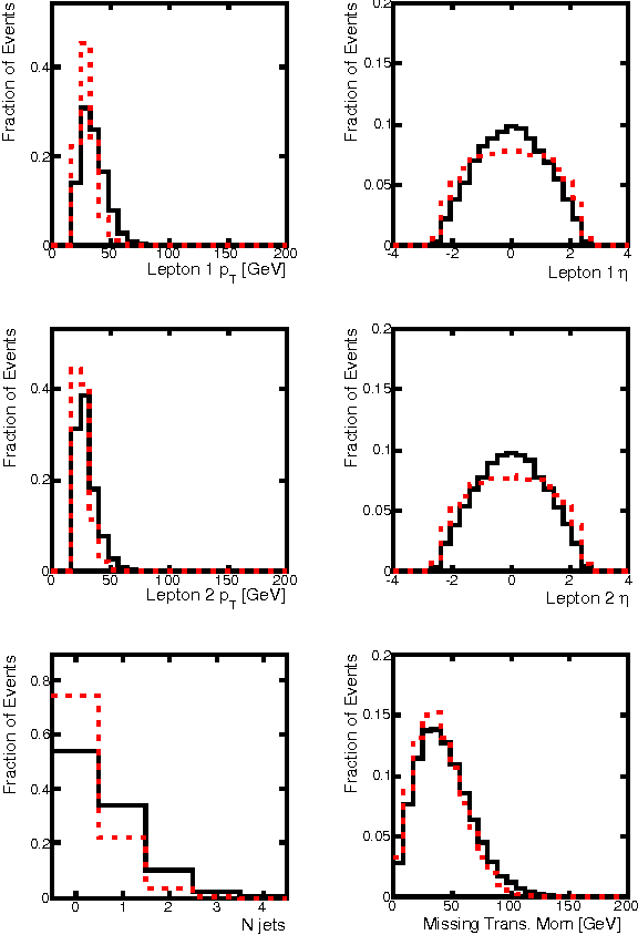 Figure 2 for Enhanced Higgs to $τ^+τ^-$ Searches with Deep Learning