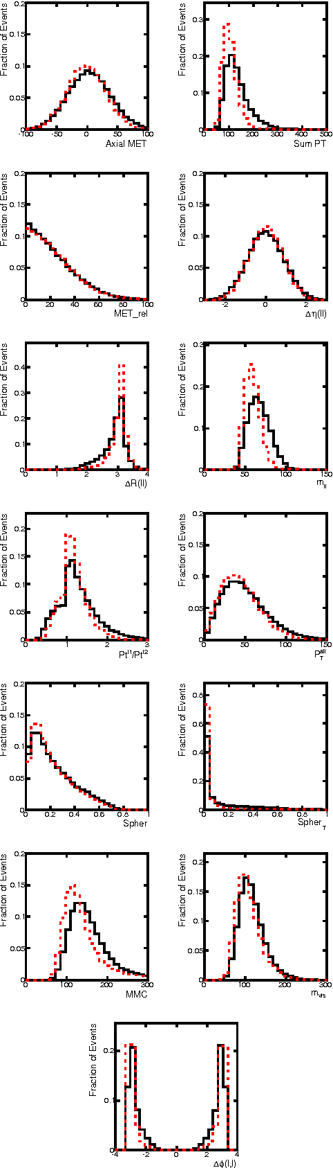 Figure 3 for Enhanced Higgs to $τ^+τ^-$ Searches with Deep Learning