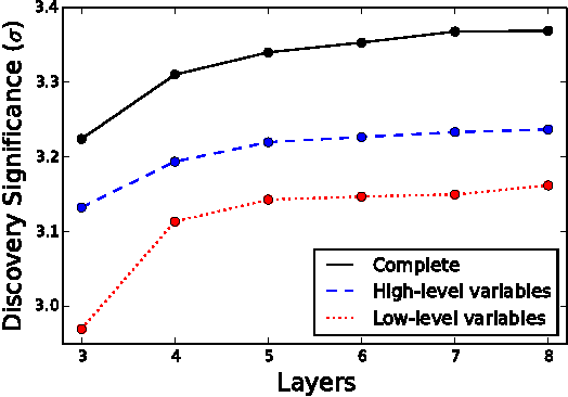 Figure 4 for Enhanced Higgs to $τ^+τ^-$ Searches with Deep Learning