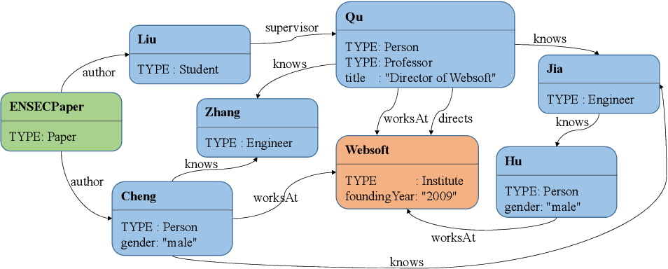 Figure 3 for Entity Summarization: State of the Art and Future Challenges