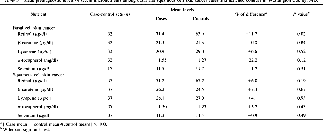 Table 3 from Serological precursors of cancer: malignant