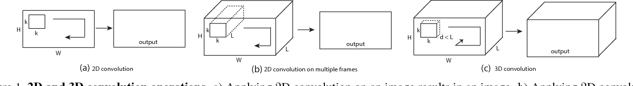 Figure 2 for Learning Spatiotemporal Features with 3D Convolutional Networks