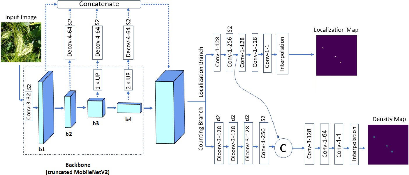 Figure 2 for WheatNet: A Lightweight Convolutional Neural Network for High-throughput Image-based Wheat Head Detection and Counting