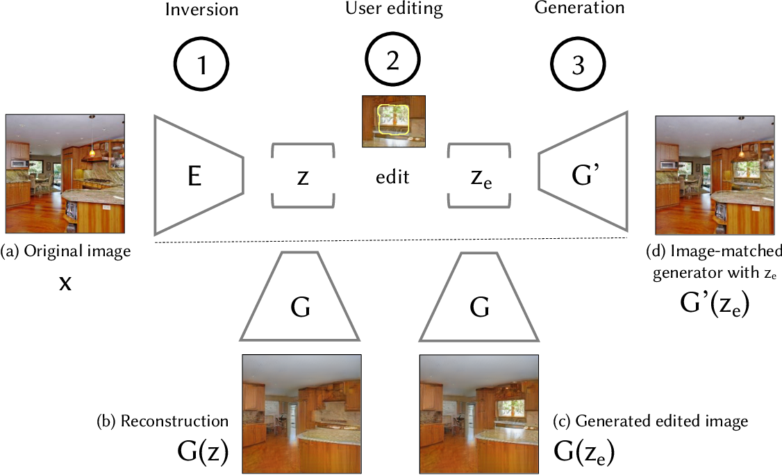 Figure 3 for Semantic Photo Manipulation with a Generative Image Prior