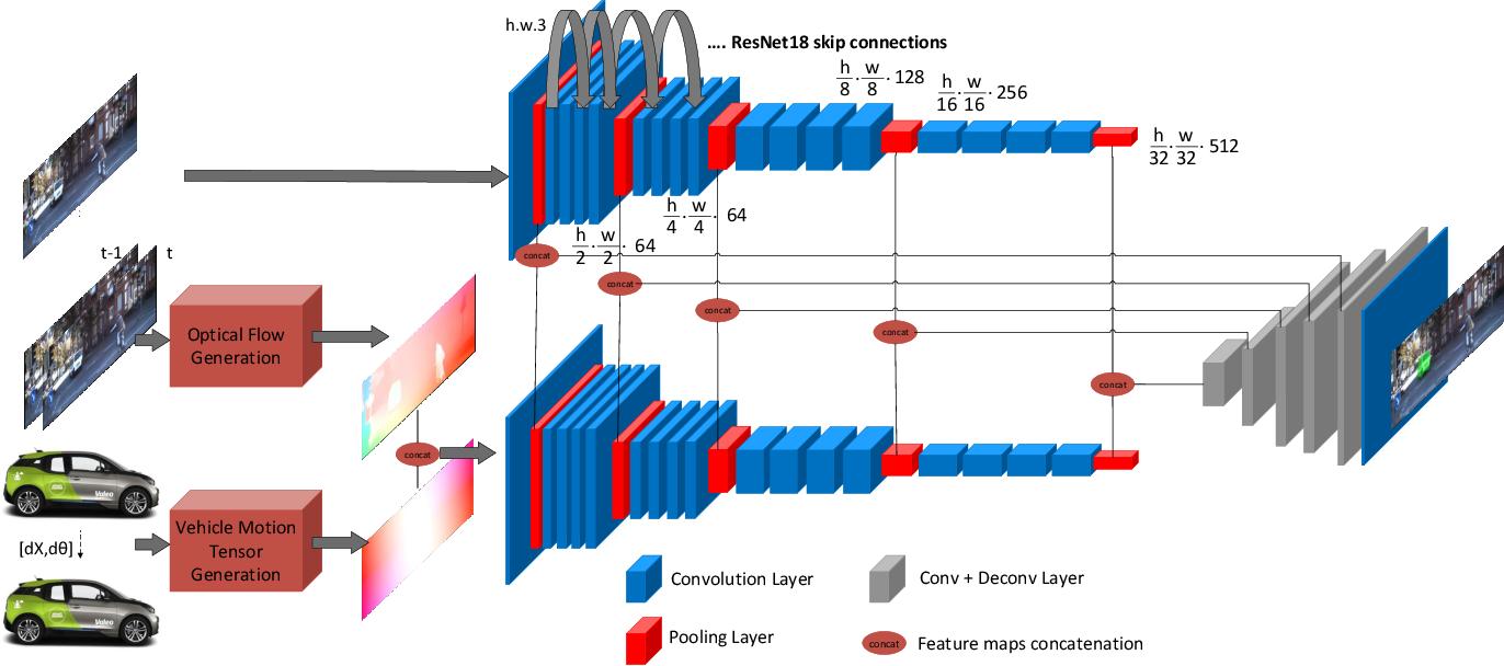 Figure 4 for VM-MODNet: Vehicle Motion aware Moving Object Detection for Autonomous Driving