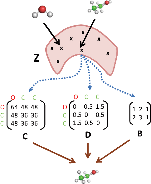 Figure 1 for 3DMolNet: A Generative Network for Molecular Structures