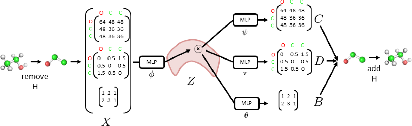 Figure 3 for 3DMolNet: A Generative Network for Molecular Structures