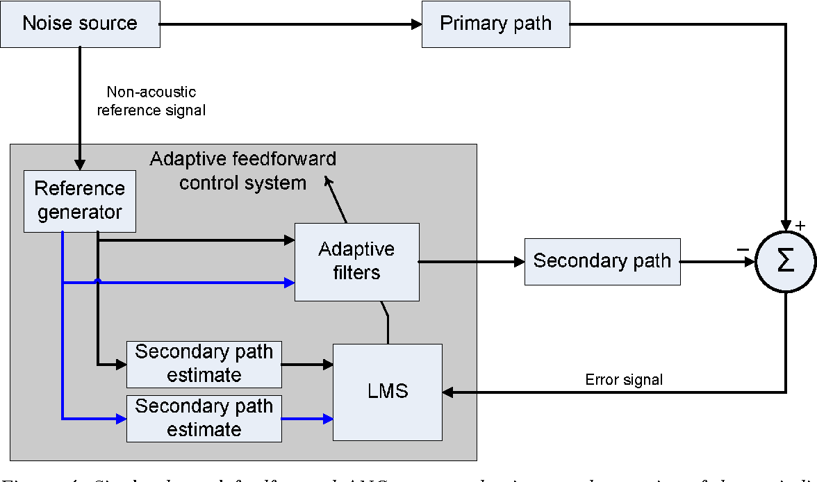 Simulation Model for an Active Noise Control System - Development ...
