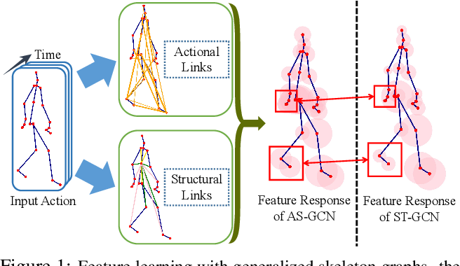 Figure 1 for Actional-Structural Graph Convolutional Networks for Skeleton-based Action Recognition