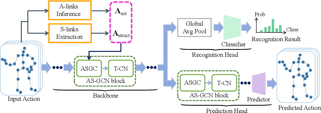 Figure 3 for Actional-Structural Graph Convolutional Networks for Skeleton-based Action Recognition