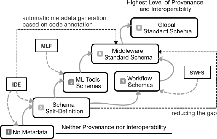 Figure 1 for ML-Schema: Exposing the Semantics of Machine Learning with Schemas and Ontologies