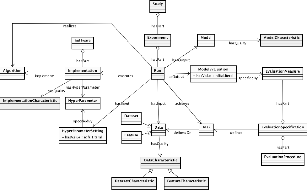 Figure 3 for ML-Schema: Exposing the Semantics of Machine Learning with Schemas and Ontologies