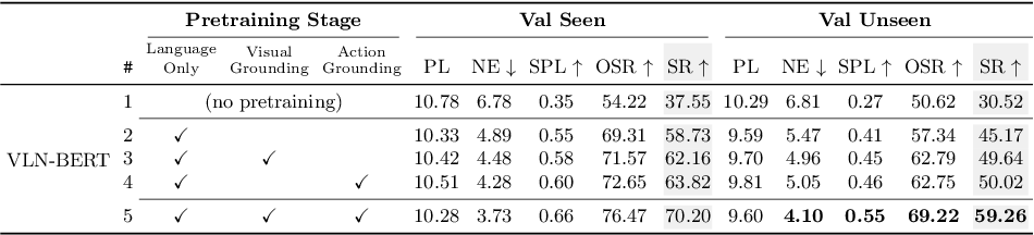Figure 2 for Improving Vision-and-Language Navigation with Image-Text Pairs from the Web