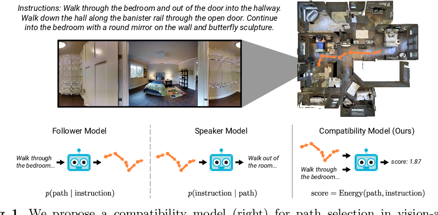 Figure 1 for Improving Vision-and-Language Navigation with Image-Text Pairs from the Web