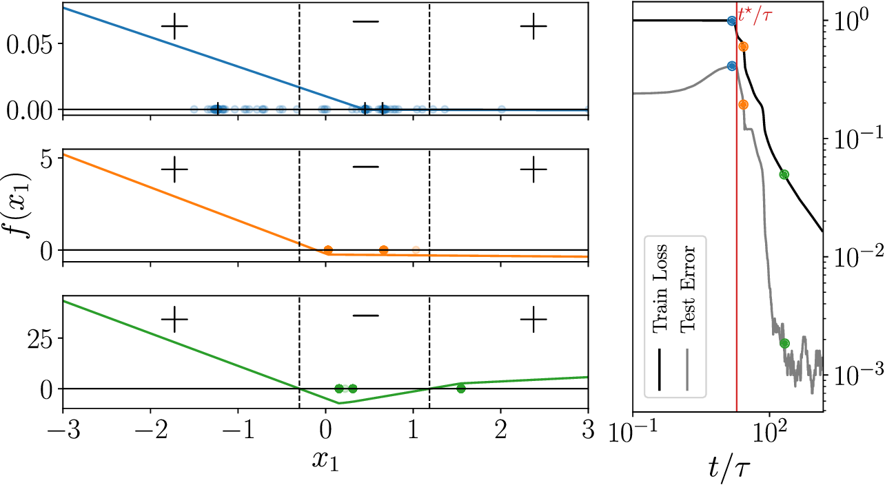 Figure 4 for Geometric compression of invariant manifolds in neural nets