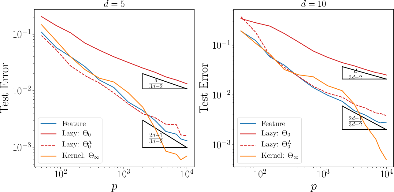 Figure 2 for Geometric compression of invariant manifolds in neural nets