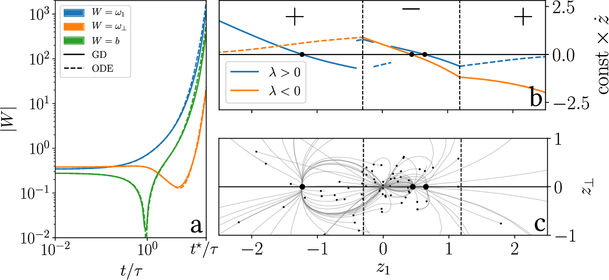 Figure 3 for Geometric compression of invariant manifolds in neural nets