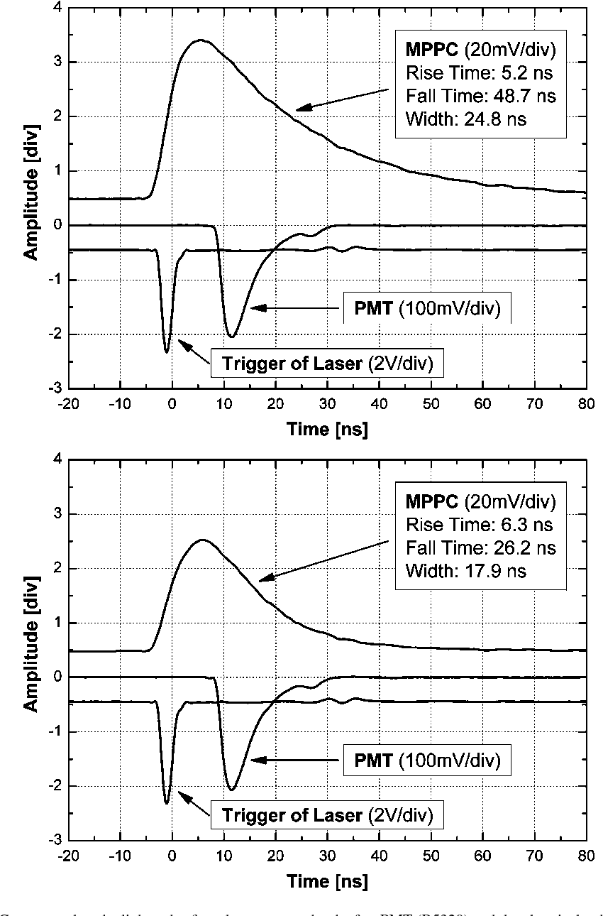 Figure 2 From Multi Pixel Photon Counters Mppc As An Alternative Fig 1a The Basic Geiger Counter Circuit