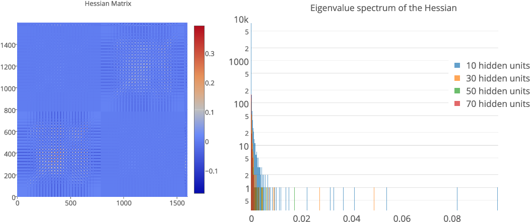 Figure 1 for Eigenvalues of the Hessian in Deep Learning: Singularity and Beyond