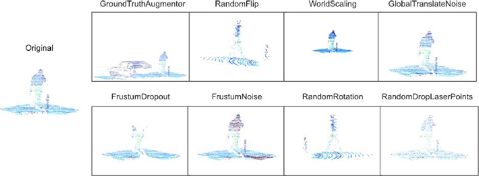 Figure 3 for Improving 3D Object Detection through Progressive Population Based Augmentation