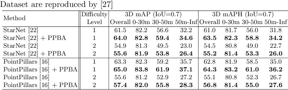 Figure 4 for Improving 3D Object Detection through Progressive Population Based Augmentation