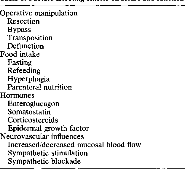Table 1 from Postoperative adaptation of the small intestine ...