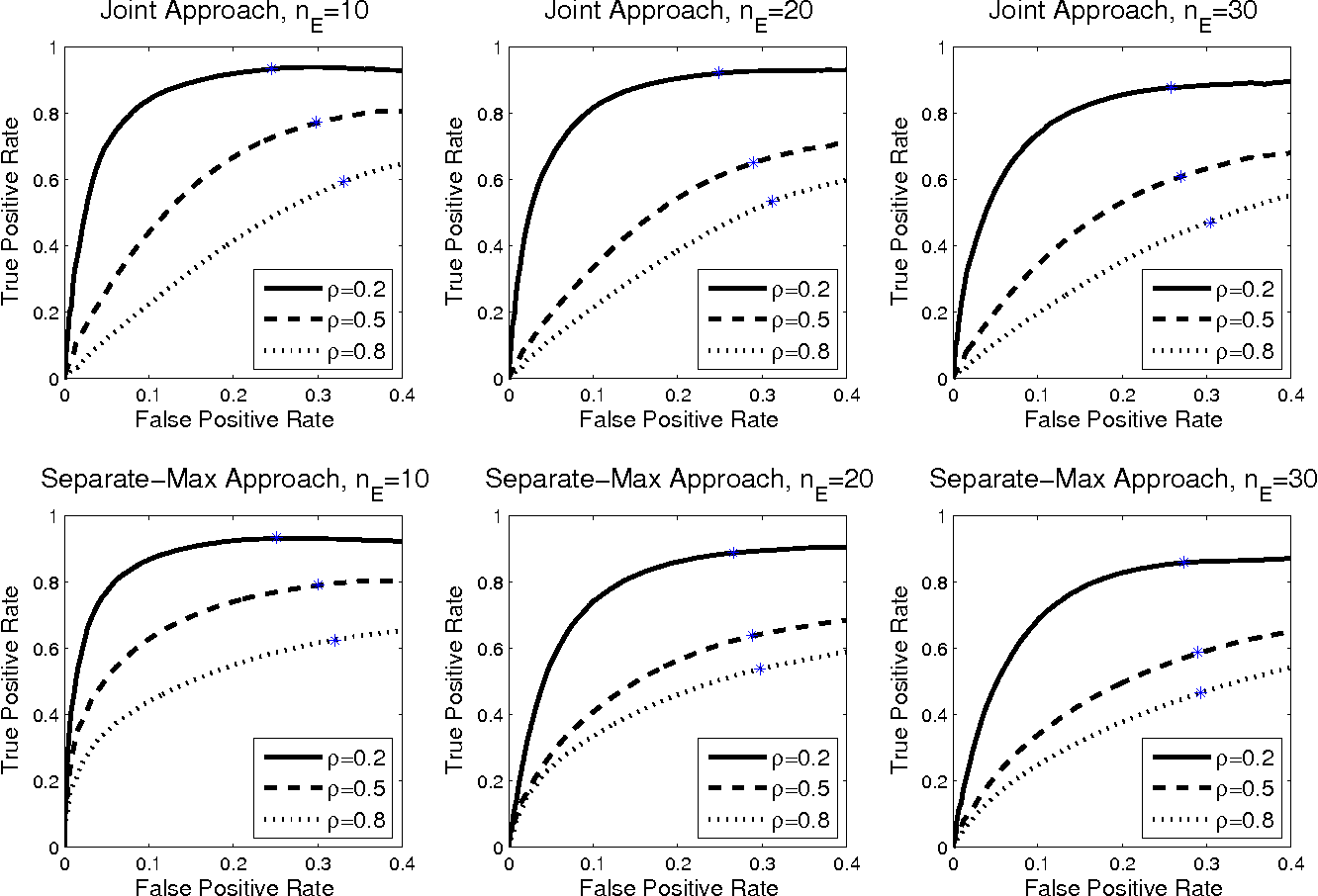 Figure 1 for Sparse Ising Models with Covariates