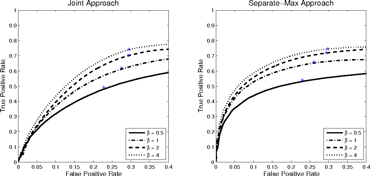 Figure 3 for Sparse Ising Models with Covariates