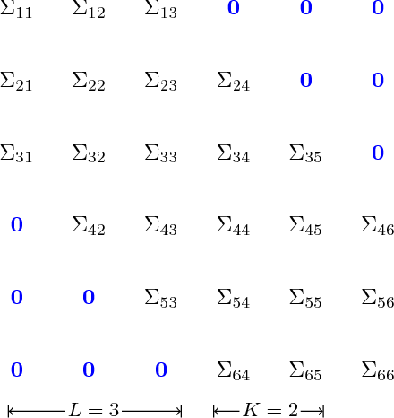 Figure 2 for Convex Banding of the Covariance Matrix