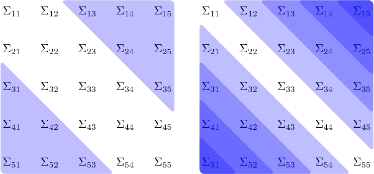 Figure 1 for Convex Banding of the Covariance Matrix