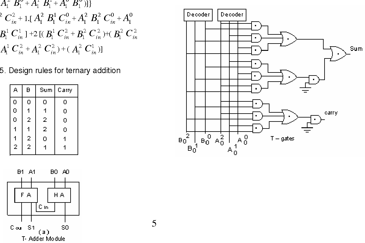 Table 5 From Design And Implementation Of 2 Bit Ternary Alu Slice Magnitude Comparator Logic Diagram Rules For Addition