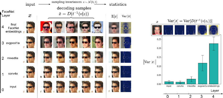 Figure 4 for Making Sense of CNNs: Interpreting Deep Representations & Their Invariances with INNs